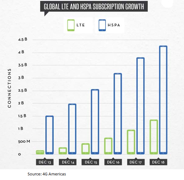 global-lte-and-hspa-subscription-growth