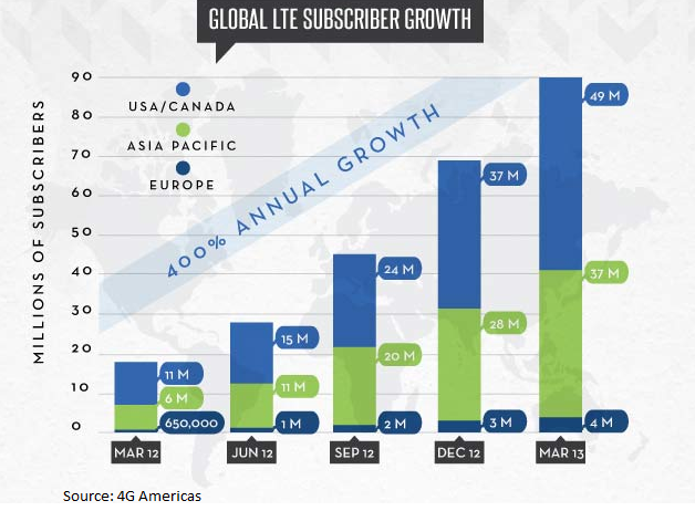 global-lte-subscriber-growth
