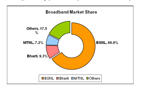 india-broadband-market-share-source-trai