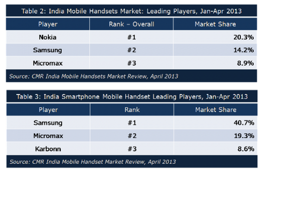 india-mobile-and-smartphone-market