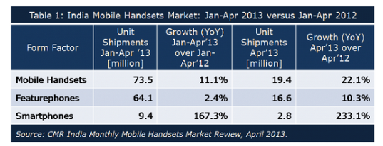 india-mobile-handset-market-jan-apr-2013