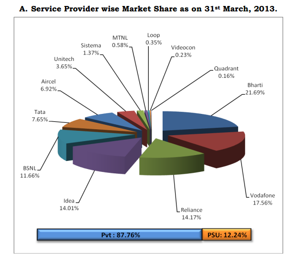 india-service-provider-wise-market-share-as-on-march-2013-source-trai