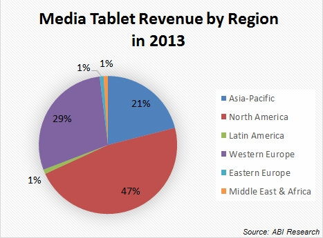 media-tablet-revenue-by-region-in-2013