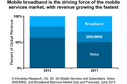 mobile-broadband-drives-mobile-services-market