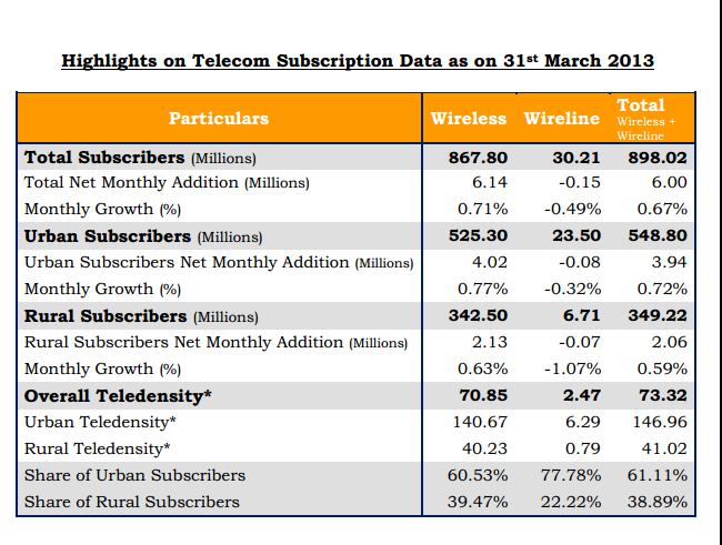 telecom-subscription-data-as-on-31-march-2013-source-trai
