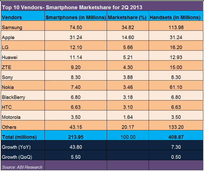 top-10-smartphone-vendors