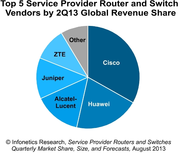Service provider router and switch vendor chart Q2