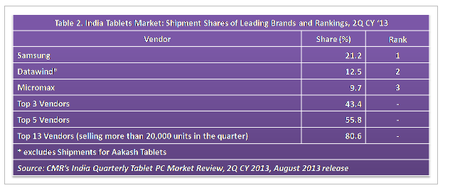 Indian tablet market share in Q2