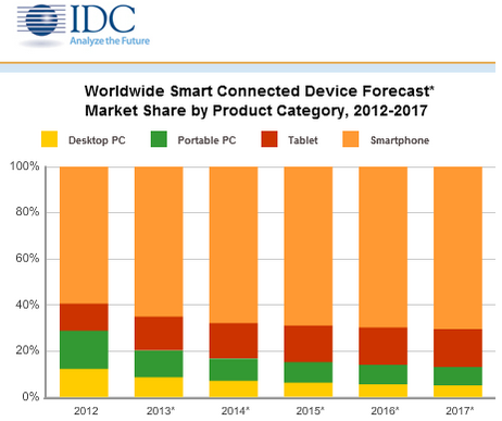 connected device growth chart from IDC