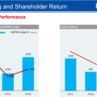 Reliance strategies to improve revenue and reduce costs