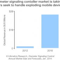 Oracle leads diameter signalling control market share, says Infonetics