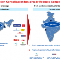 Spectrum auction and competition