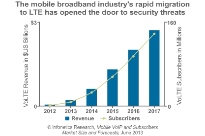 VoLTE subscriber and revenue chart from Infonetics