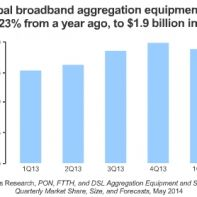 Broadband aggegation market size in Q1 2014
