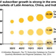 pay-TV market growth