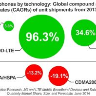 Smartphones by technology