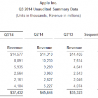 Apple Q3 2014 result