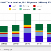 IDC report on tablet market share