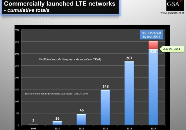LTE networks growth
