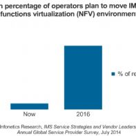 Telecoms plan to move IMS to NFV by 2016