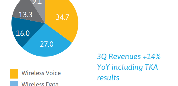 America Movil Q3 2014 revenue breakup