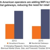 residential gateways going up and broadband routers going down in North America