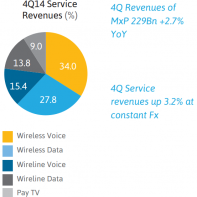 America Movil revenue in Q4 2014