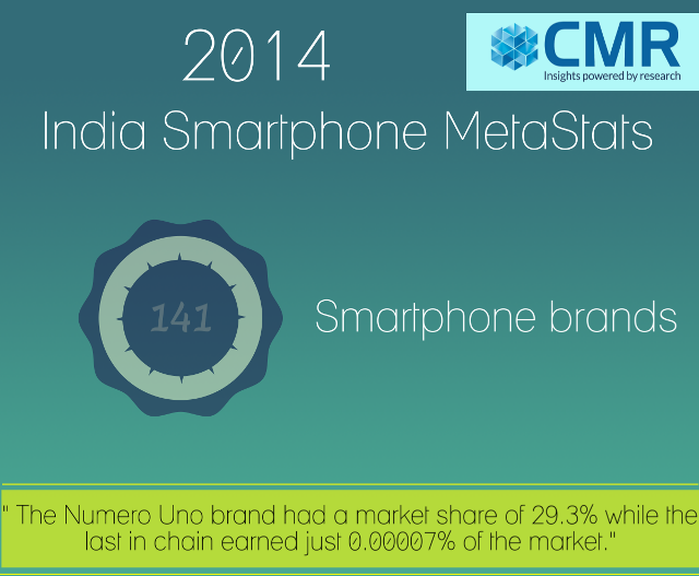 India smartphone facts 1