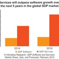 Service Delivery Platform (SDP) Market growth