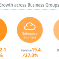 Huawei revenue 2014 based on business groups