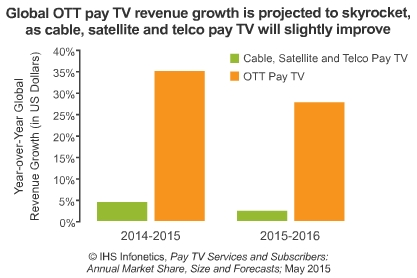 OTT pay TV market
