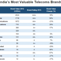 Most valuable telecom brands in India