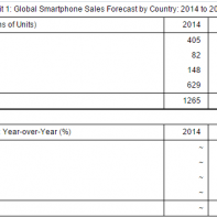 Global Smartphone Sales Forecast