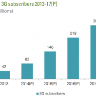India 3G subscribers 2013-17