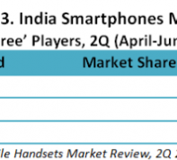 India smartphone share in Q2 2015