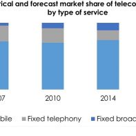 Market share of Telecom Revenues in Colombia