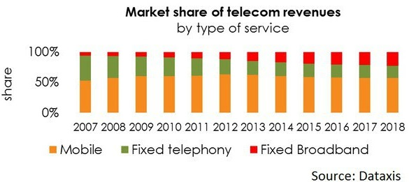 Mexico telecom services revenue