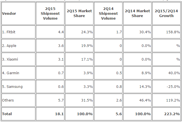 Top Five Wearables Vendors in Q2 2015