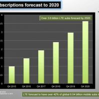 LTE subscriptions forecast GSA chart