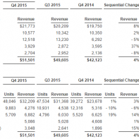 Apple Q4 2015 revenue and iPhone shipments