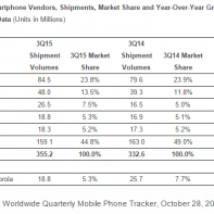Top 5 smartphone makers in Q3 2015