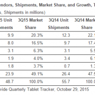 tablet market growth in Q3 2015