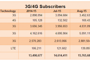 3G and 4G subscriber base in Pakistan
