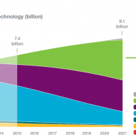 Chart showing 5G growth