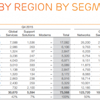 Ericsson sales 2015 by segment and region