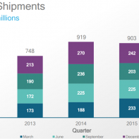 Qualcomm revenue in Q1 2016