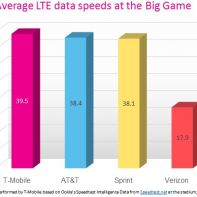 LTE speed compared