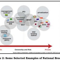National Broadband plans in countries