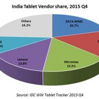 Tablet market share in Q4 2015