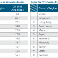Top countries based on broadband speed in Q4 2015